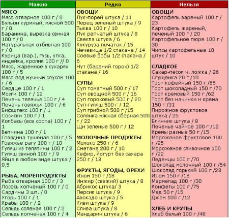безуглеводная диета таблица
